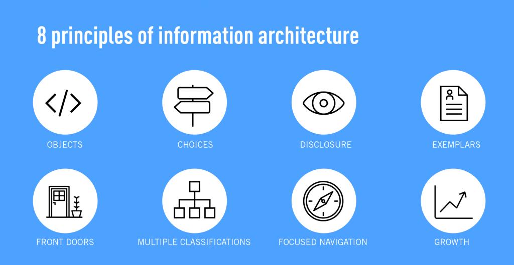 Audyt architektury informacji